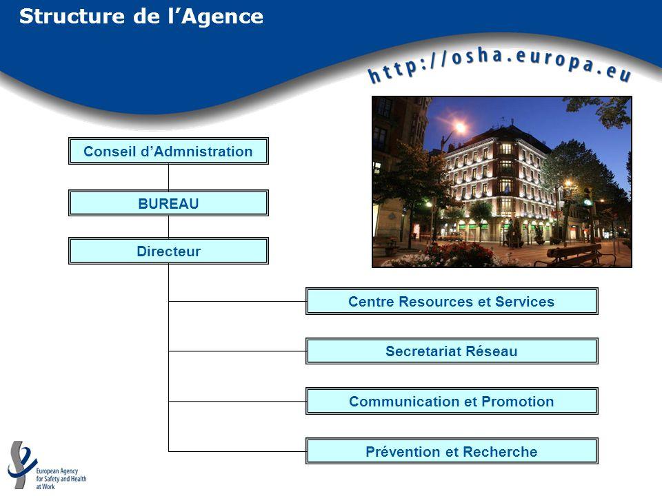 Structure de lAgence Conseil dAdmnistration BUREAU Directeur Secretariat Réseau Centre Resources et Services Communication et Promotion Prévention et