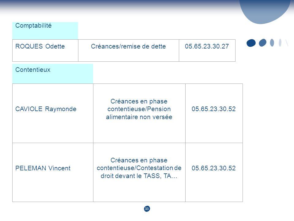 33 Comptabilité ROQUES OdetteCréances/remise de dette05.65.23.30.27 Contentieux CAVIOLE Raymonde Créances en phase contentieuse/Pension alimentaire no
