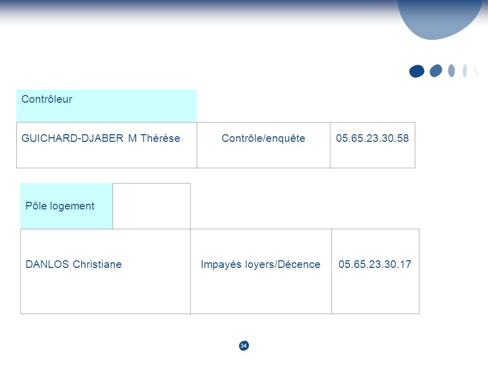 34 Contrôleur GUICHARD-DJABER M ThérèseContrôle/enquête05.65.23.30.58 Pôle logement DANLOS ChristianeImpayés loyers/Décence05.65.23.30.17