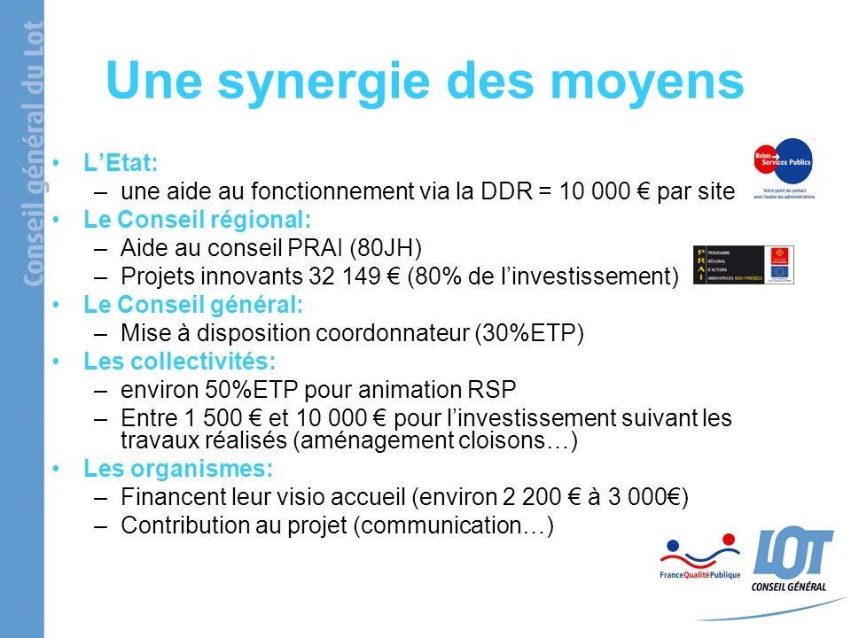 Une synergie des moyens LEtat: –une aide au fonctionnement via la DDR = 10 000 par site Le Conseil régional: –Aide au conseil PRAI (80JH) –Projets innovants 32 149 (80% de linvestissement) Le Conseil général: –Mise à disposition coordonnateur (30%ETP) Les collectivités: –environ 50%ETP pour animation RSP –Entre 1 500 et 10 000 pour linvestissement suivant les travaux réalisés (aménagement cloisons…) Les organismes: –Financent leur visio accueil (environ 2 200 à 3 000) –Contribution au projet (communication…)