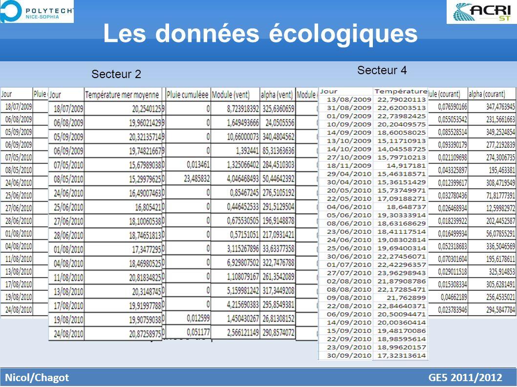 Nicol/Chagot GE5 2011/2012 Les données écologiques Données océaniques Données météorologiques Feuille de synthèse Feuille de synthèse de présence de méduses pour le secteur 2 Secteur 2 Secteur 4