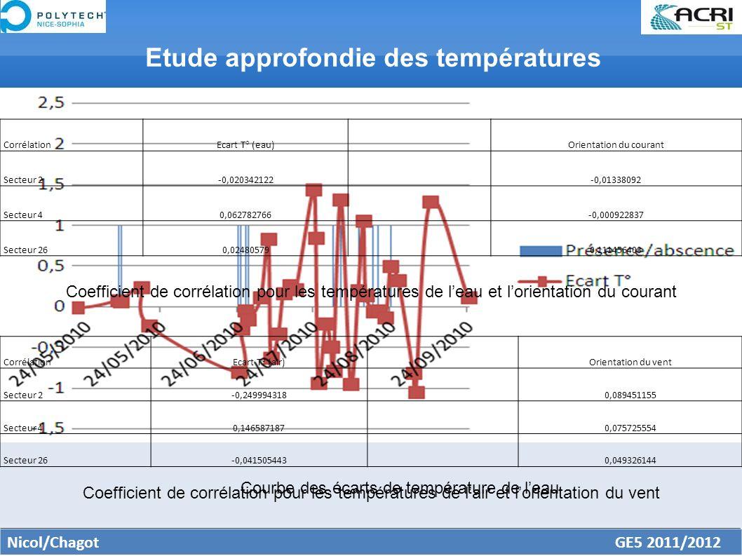 Prise en compte de la saisonnalité Premier résultat la courbe des écarts Etude des coefficients de corrélation Nicol/Chagot GE5 2011/2012 Etude approfondie des températures Courbe des écarts de température de leau CorrélationEcart T° (eau) Orientation du courant Secteur 2-0,020342122 -0,01338092 Secteur 40,062782766 -0,000922837 Secteur 260,02480579 0,111456403 Coefficient de corrélation pour les températures de leau et lorientation du courant CorrélationEcart T° (air) Orientation du vent Secteur 2-0,249994318 0,089451155 Secteur 40,146587187 0,075725554 Secteur 26-0,041505443 0,049326144 Coefficient de corrélation pour les températures de lair et lorientation du vent