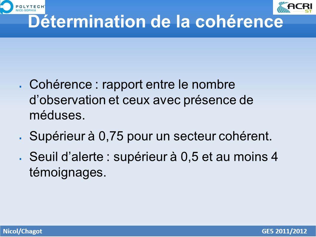 Détermination de la cohérence Cohérence : rapport entre le nombre dobservation et ceux avec présence de méduses. Supérieur à 0,75 pour un secteur cohé