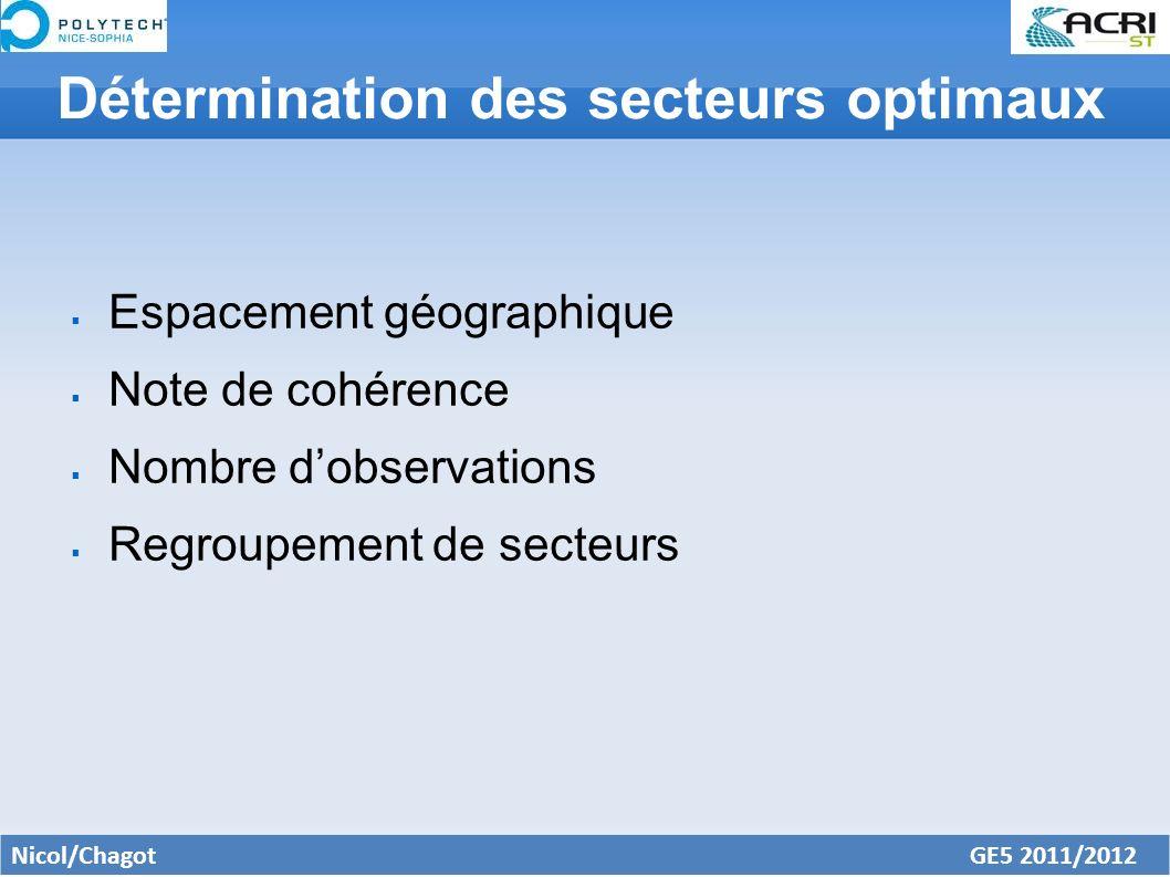 Corrélation entre les secteurs Corrélations pour les calculs de cohérence Corrélations pour les observations de méduses Courant profond en méditerranée