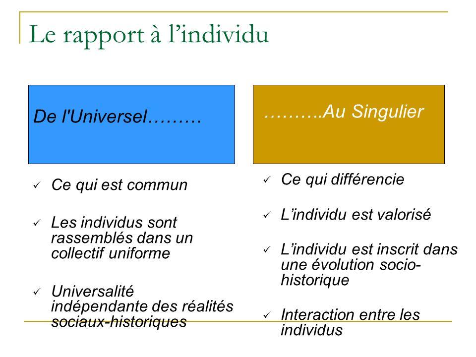 Le rapport à lindividu De l'Universel……… Ce qui est commun Les individus sont rassemblés dans un collectif uniforme Universalité indépendante des réal