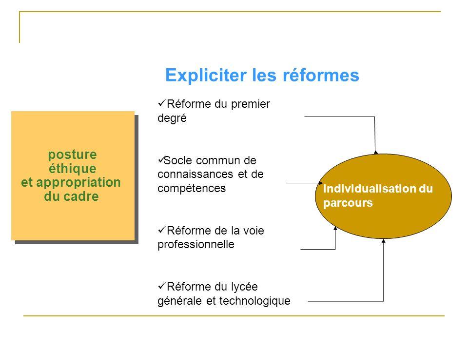 posture éthique et appropriation du cadre posture éthique et appropriation du cadre Expliciter les réformes Réforme du premier degré Socle commun de connaissances et de compétences Réforme de la voie professionnelle Réforme du lycée générale et technologique Individualisation du parcours