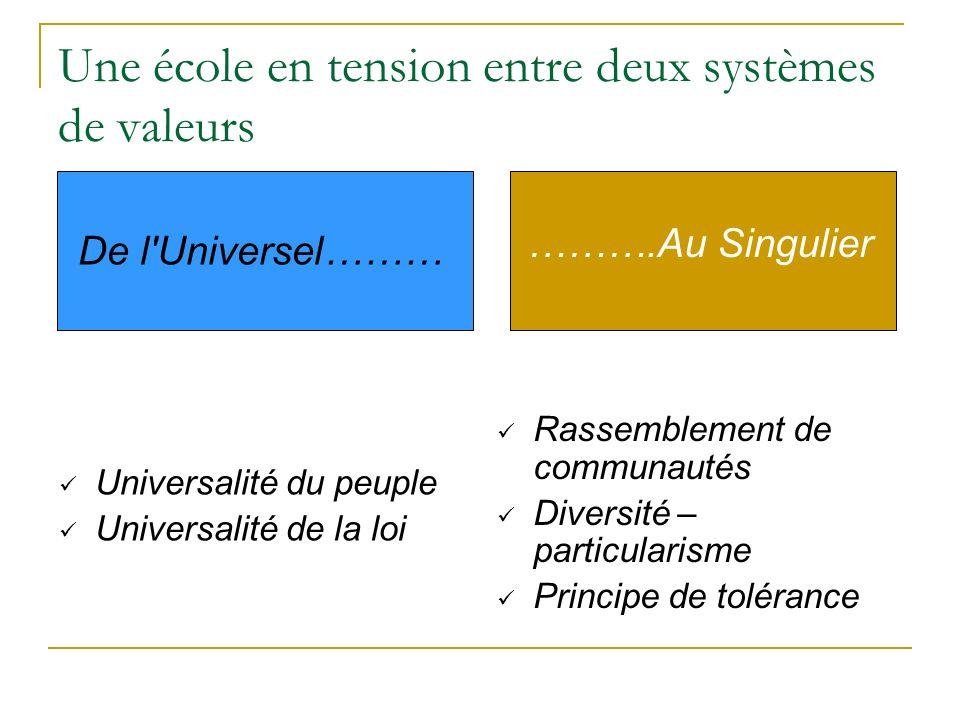 Une école en tension entre deux systèmes de valeurs De l Universel……… Universalité du peuple Universalité de la loi ……….Au Singulier Rassemblement de communautés Diversité – particularisme Principe de tolérance
