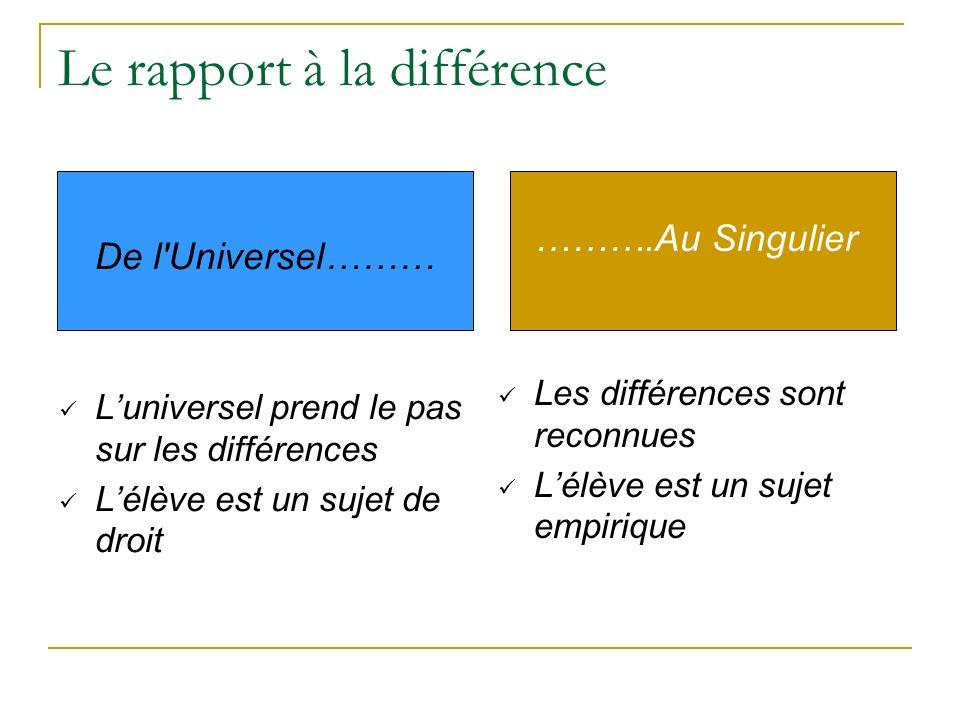 Le rapport à la différence De l'Universel……… Luniversel prend le pas sur les différences Lélève est un sujet de droit ……….Au Singulier Les différences