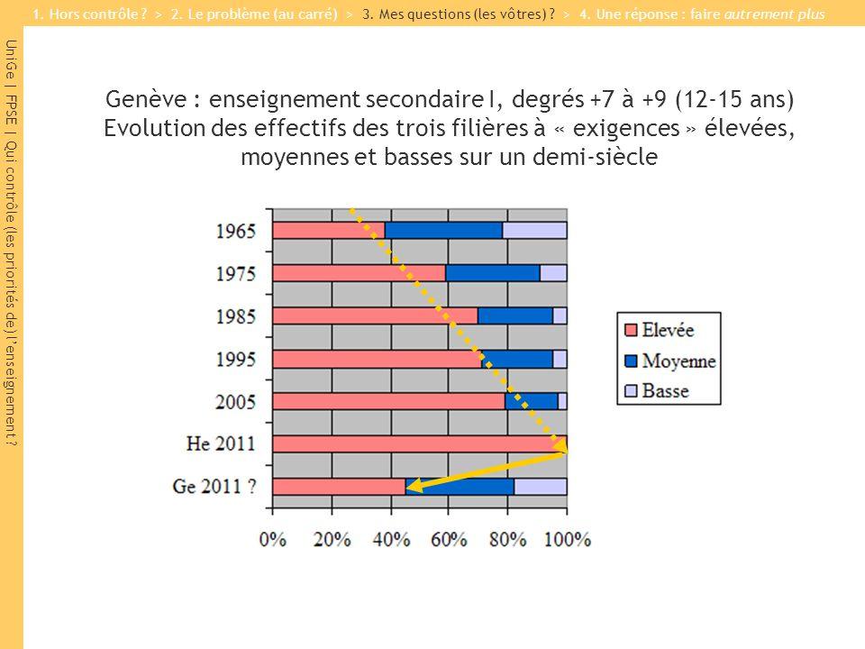 UniGe | FPSE | Qui contrôle (les priorités de) lenseignement ? Genève : enseignement secondaire I, degrés +7 à +9 (12-15 ans) Evolution des effectifs