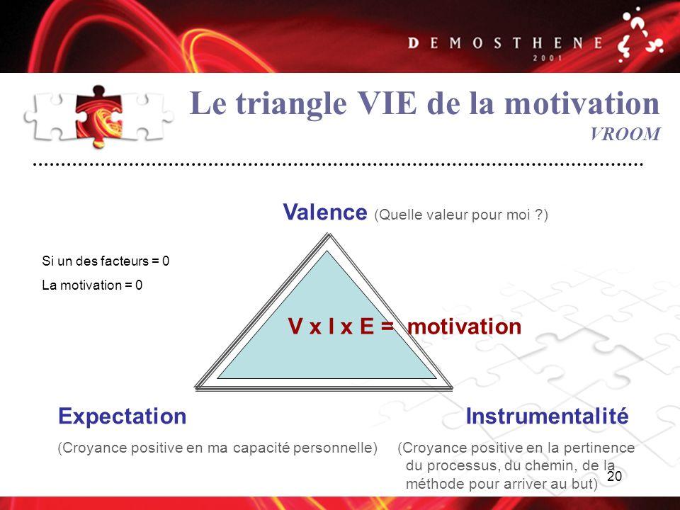 20 Le triangle VIE de la motivation VROOM Valence (Quelle valeur pour moi ?) ExpectationInstrumentalité (Croyance positive en ma capacité personnelle)