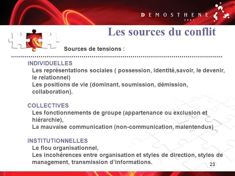 23 Les sources du conflit Sources de tensions : INDIVIDUELLES Les représentations sociales ( possession, identité,savoir, le devenir, le relationnel)