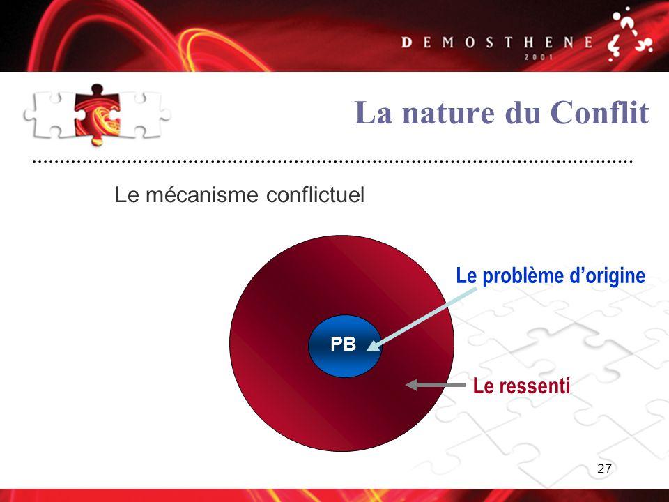 27 La nature du Conflit Le mécanisme conflictuel Le problème dorigine Le ressenti PB