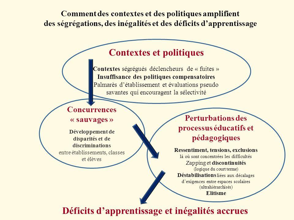 Comment des contextes et des politiques amplifient des ségrégations, des inégalités et des déficits dapprentissage Contextes et politiques Contextes s