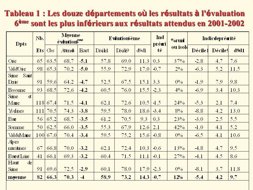 Tableau 1 : Les douze d é partements o ù les r é sultats à l' é valuation 6 è me sont les plus inf é rieurs aux r é sultats attendus en 2001-2002