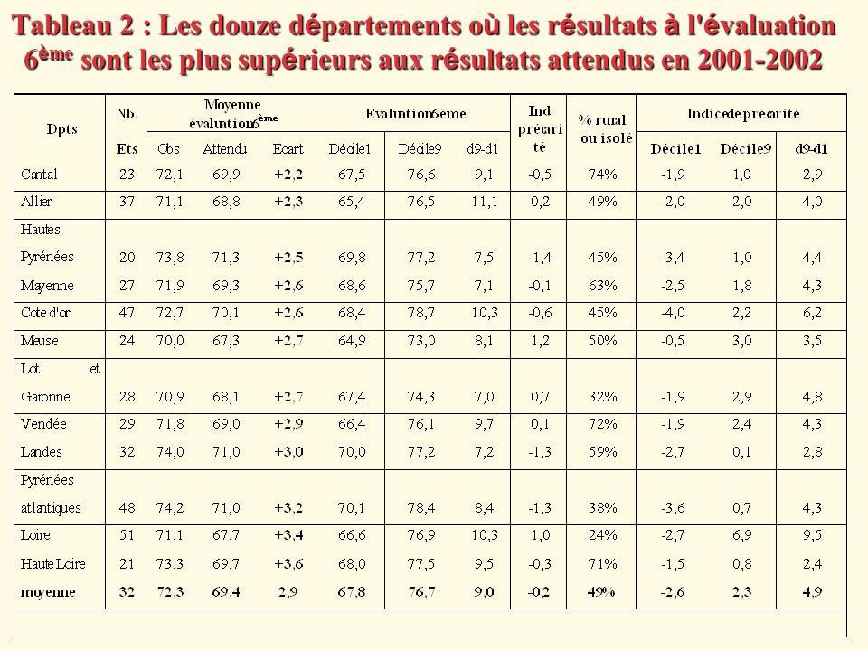 Tableau 2 : Les douze d é partements o ù les r é sultats à l' é valuation 6 è me sont les plus sup é rieurs aux r é sultats attendus en 2001-2002