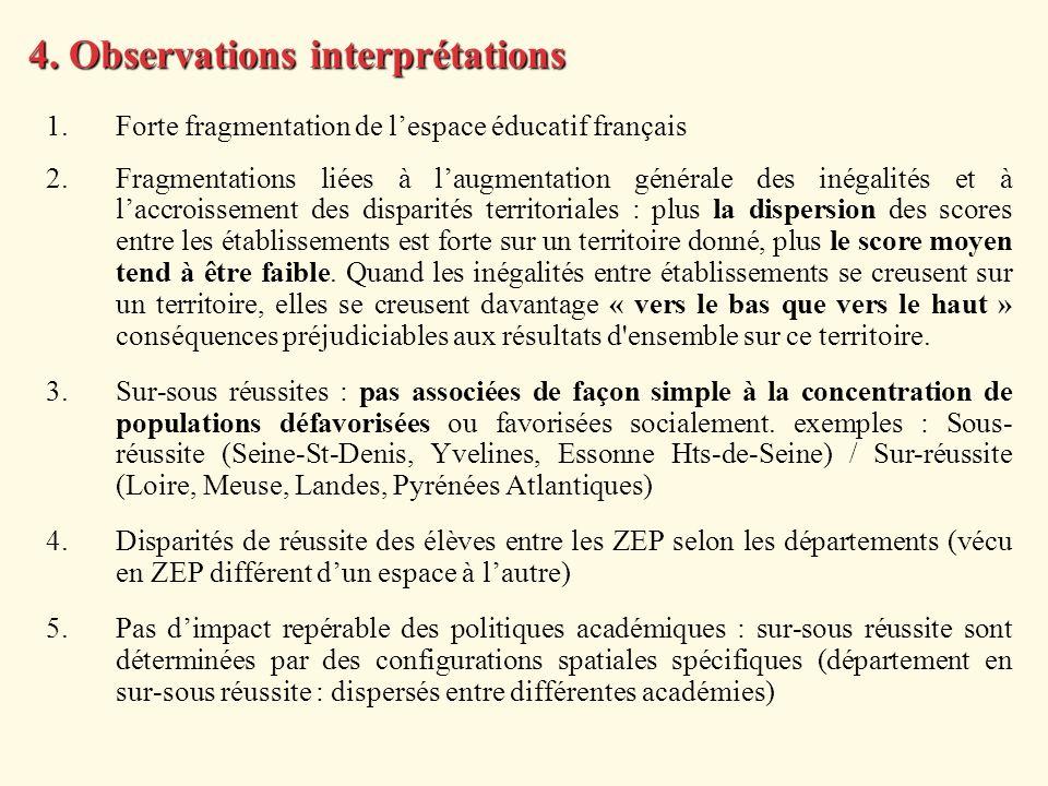 4. Observations interprétations 1.Forte fragmentation de lespace éducatif français 2.Fragmentations liées à laugmentation générale des inégalités et à