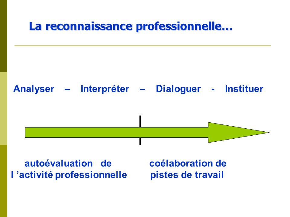La reconnaissance professionnelle… La reconnaissance professionnelle… Analyser – Interpréter – Dialoguer - Instituer autoévaluation de coélaboration d