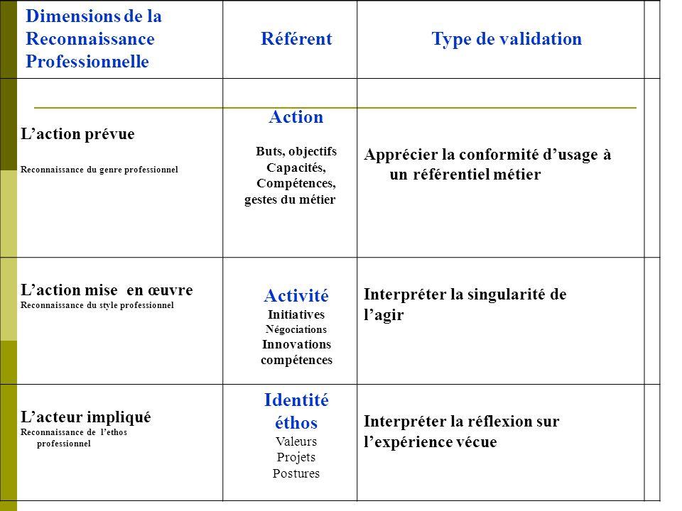 Dimensions de la Reconnaissance Professionnelle RéférentType de validation Laction prévue Reconnaissance du genre professionnel Action Buts, objectifs