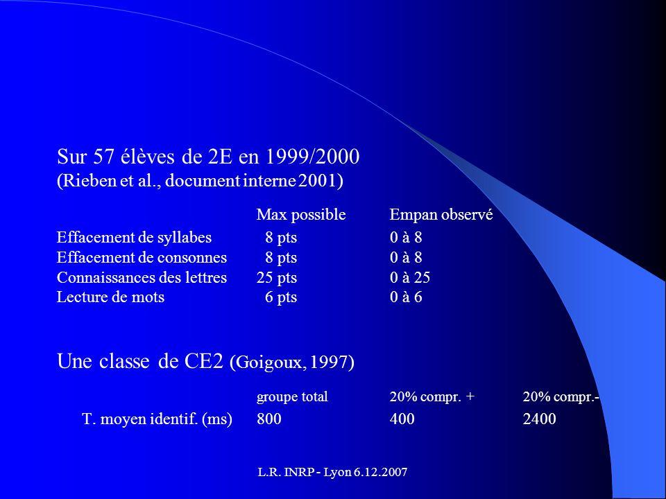 L.R. INRP - Lyon 6.12.2007 Sur 57 élèves de 2E en 1999/2000 (Rieben et al., document interne 2001) Max possible Empan observé Effacement de syllabes 8