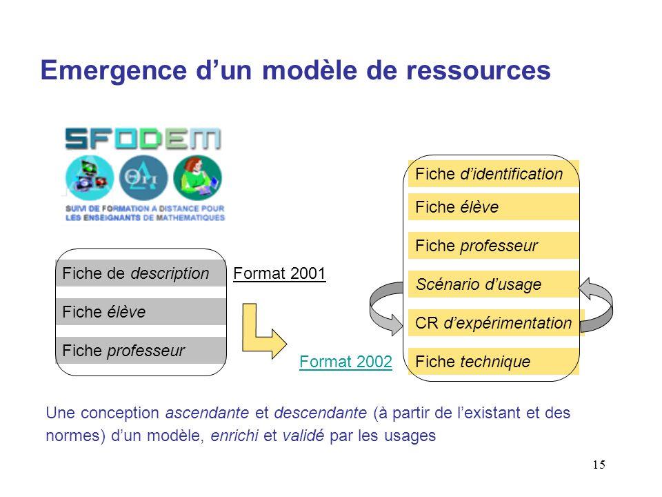 15 Emergence dun modèle de ressources Une conception ascendante et descendante (à partir de lexistant et des normes) dun modèle, enrichi et validé par