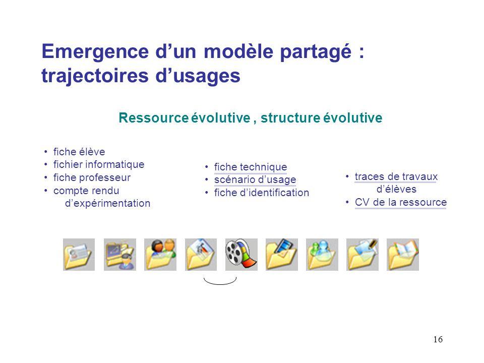 16 Emergence dun modèle partagé : trajectoires dusages Ressource évolutive, structure évolutive fiche élève fichier informatique fiche professeur comp
