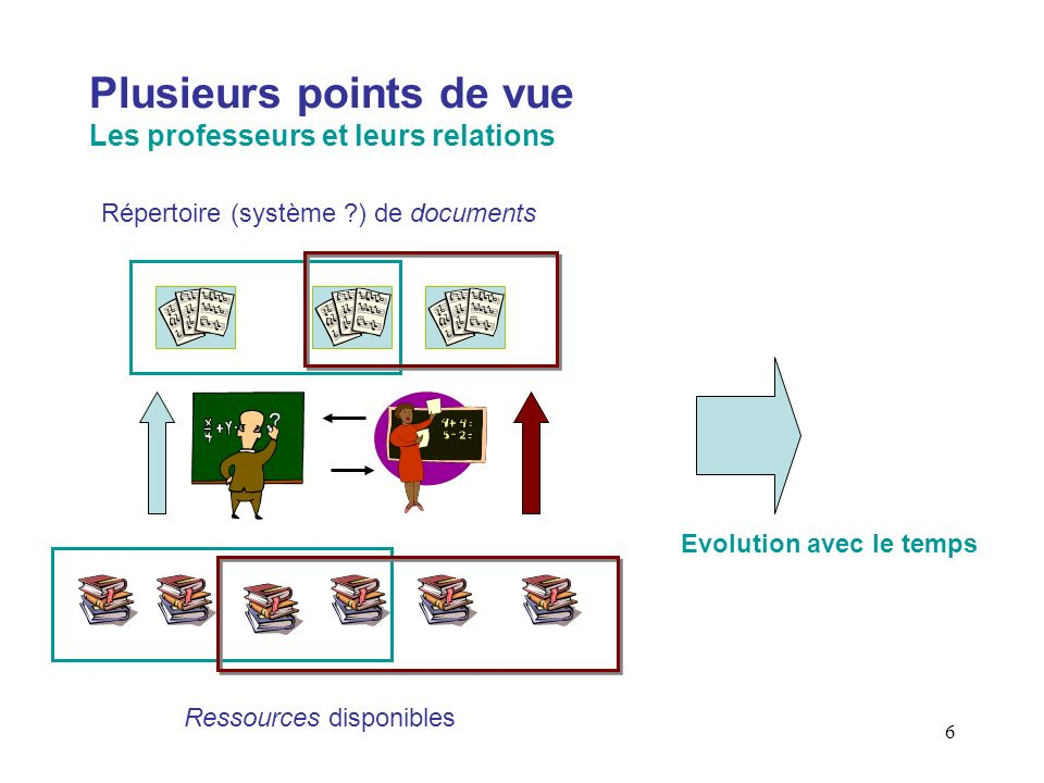 6 Plusieurs points de vue Les professeurs et leurs relations Ressources disponibles Répertoire (système ?) de documents Evolution avec le temps