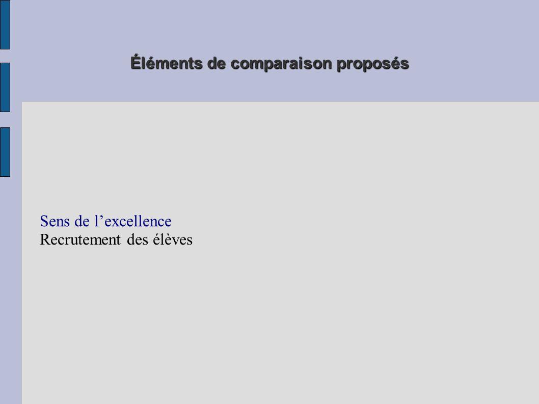 Éléments de comparaison proposés Sens de lexcellence Recrutement des élèves Modalités pédagogiques retenues