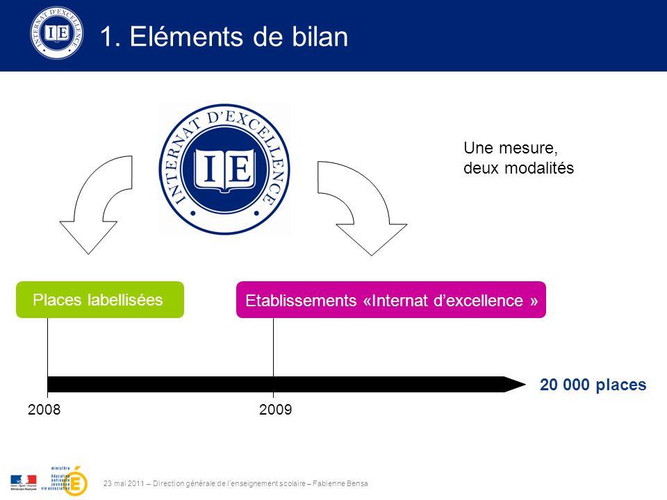 23 mai 2011 – Direction générale de lenseignement scolaire – Fabienne Bensa 20082009 20 000 places 1.