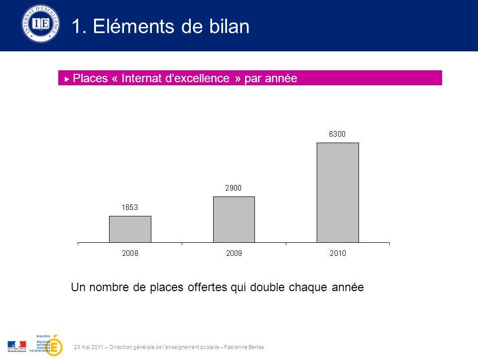 1. Eléments de bilan 23 mai 2011 – Direction générale de lenseignement scolaire – Fabienne Bensa Places « Internat dexcellence » par année Un nombre d