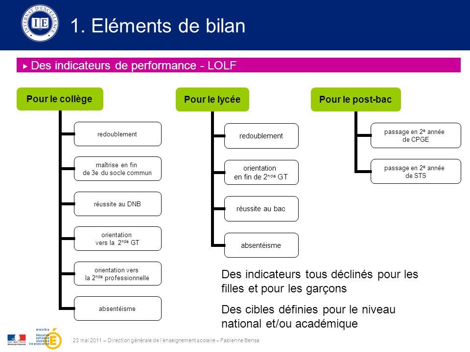 23 mai 2011 – Direction générale de lenseignement scolaire – Fabienne Bensa Des indicateurs de performance - LOLF 1.
