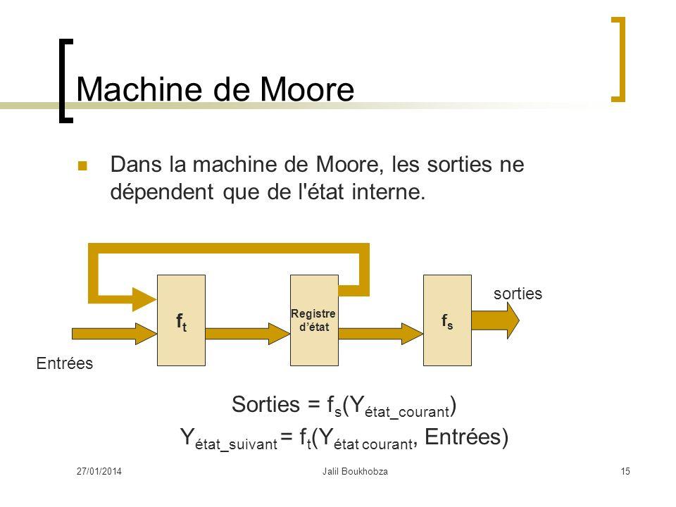27/01/2014Jalil Boukhobza15 Machine de Moore Dans la machine de Moore, les sorties ne dépendent que de l'état interne. ftft Registre détat fsfs Entrée