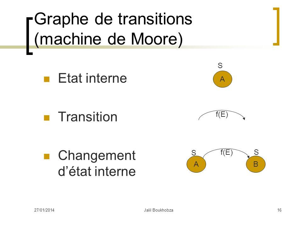 Graphe de transitions (machine de Moore) Etat interne Transition Changement détat interne A AB f(E) S S S 27/01/201416Jalil Boukhobza