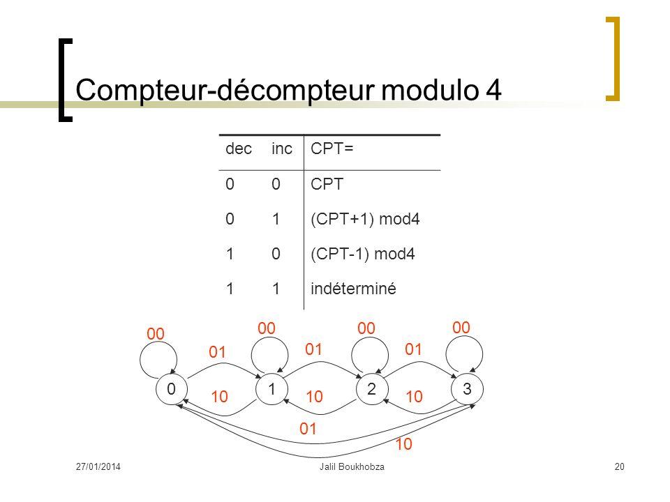27/01/2014Jalil Boukhobza20 Compteur-décompteur modulo 4 decincCPT= 00CPT 01(CPT+1) mod4 10(CPT-1) mod4 11indéterminé 0123 00 01 10
