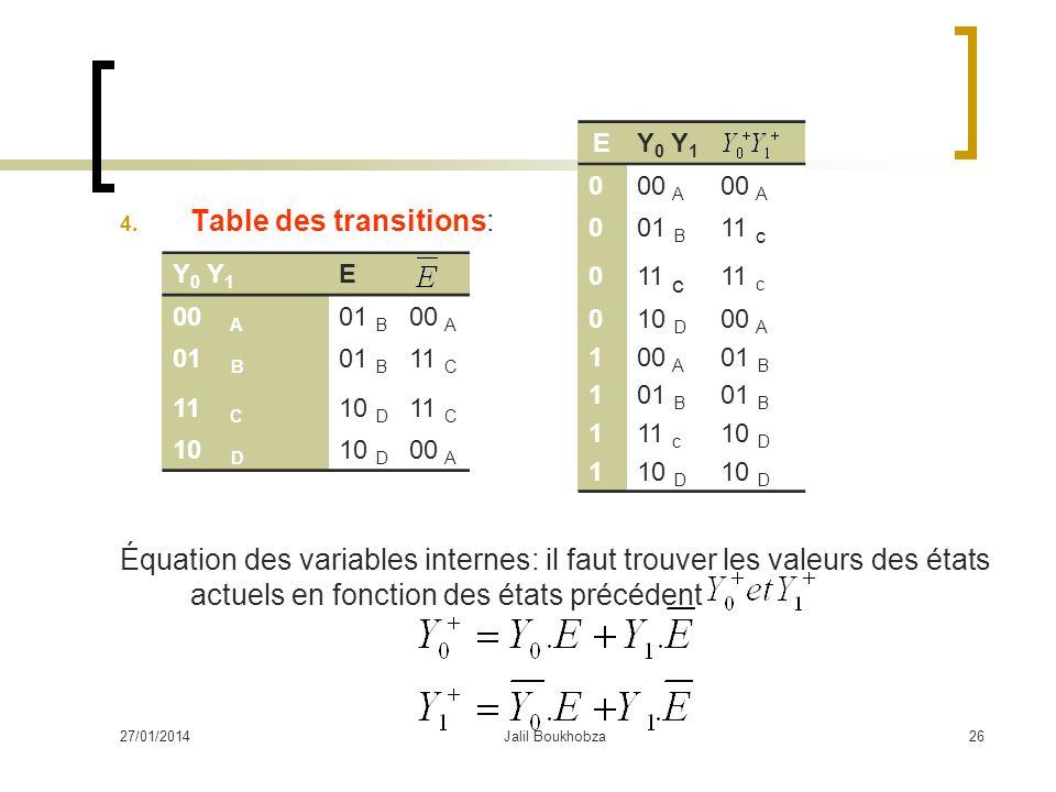 27/01/2014Jalil Boukhobza26 4. Table des transitions: Équation des variables internes: il faut trouver les valeurs des états actuels en fonction des é