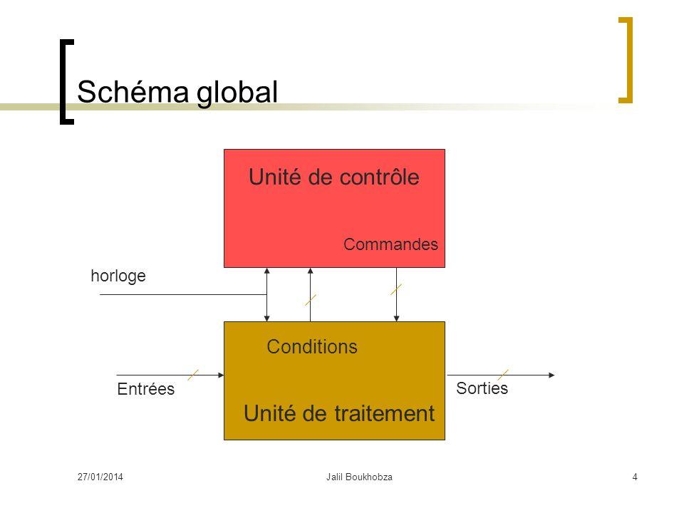 27/01/2014Jalil Boukhobza4 Schéma global Unité de contrôle Commandes Conditions Unité de traitement horloge Entrées Sorties