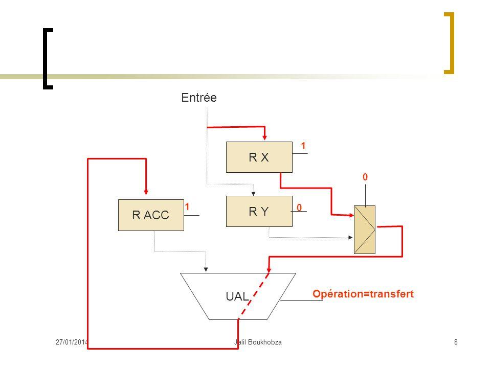 27/01/2014Jalil Boukhobza8 R X R Y UAL R ACC Opération=transfert 1 1 0 Entrée 0