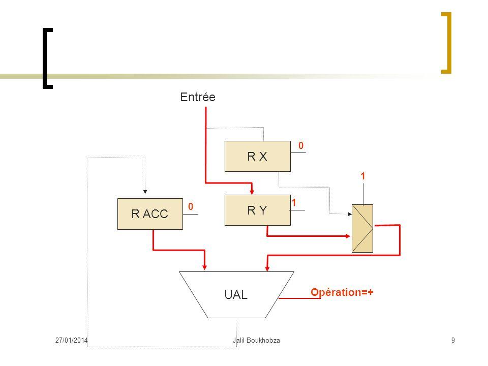 27/01/2014Jalil Boukhobza9 R X R Y UAL R ACC Opération=+ 1 1 Entrée 0 0