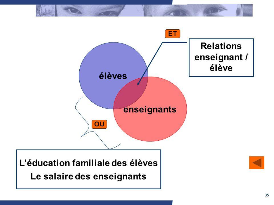 35 élèves enseignants Relations enseignant / élève ET OU Léducation familiale des élèves Le salaire des enseignants