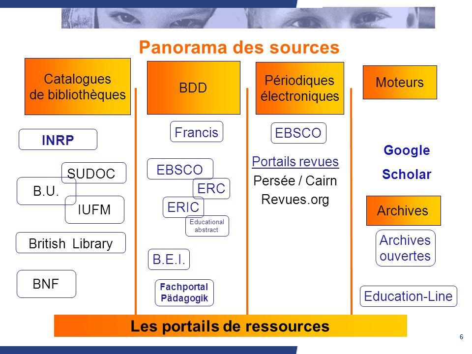 6 Panorama des sources Catalogues de bibliothèques BDD Périodiques électroniques Google Scholar INRP SUDOC BNF British Library B.U. IUFM EBSCO Francis