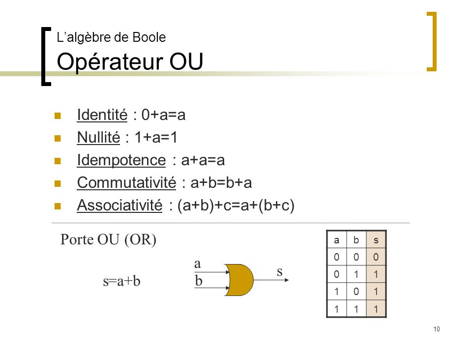Lalgèbre de Boole Opérateur OU Identité : 0+a=a Nullité : 1+a=1 Idempotence : a+a=a Commutativité : a+b=b+a Associativité : (a+b)+c=a+(b+c) a b s Port