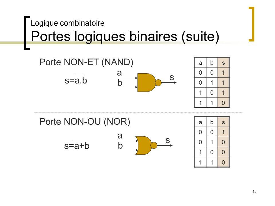 Logique combinatoire Portes logiques binaires (suite) Porte NON-ET (NAND) abs 001 011 101 110 a b s s=a.b a b s Porte NON-OU (NOR) abs 001 010 100 110
