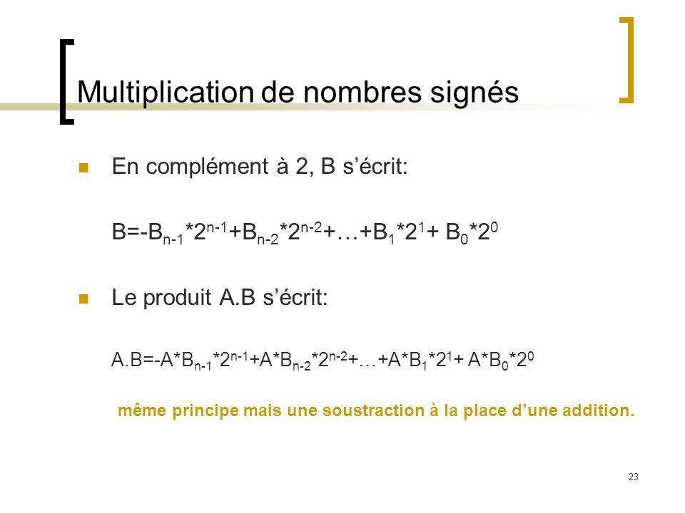 23 Multiplication de nombres signés En complément à 2, B sécrit: B=-B n-1 *2 n-1 +B n-2 *2 n-2 +…+B 1 *2 1 + B 0 *2 0 Le produit A.B sécrit: A.B=-A*B n-1 *2 n-1 +A*B n-2 *2 n-2 +…+A*B 1 *2 1 + A*B 0 *2 0 même principe mais une soustraction à la place dune addition.