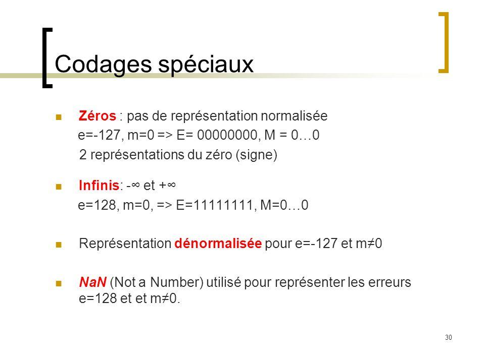 30 Codages spéciaux Zéros : pas de représentation normalisée e=-127, m=0 => E= 00000000, M = 0…0 2 représentations du zéro (signe) Infinis: - et + e=128, m=0, => E=11111111, M=0…0 Représentation dénormalisée pour e=-127 et m0 NaN (Not a Number) utilisé pour représenter les erreurs e=128 et et m0.