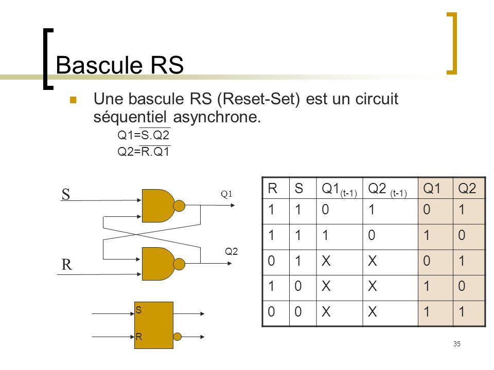 Bascule RS Une bascule RS (Reset-Set) est un circuit séquentiel asynchrone. Q1=S.Q2 Q2=R.Q1 R S Q1 Q2 RSQ1 (t-1) Q2 (t-1) Q1Q2 110101 111010 01XX01 10