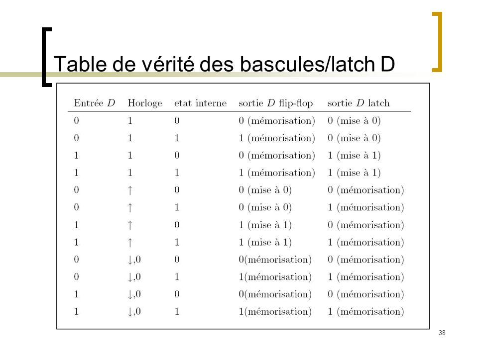 38 Table de vérité des bascules/latch D