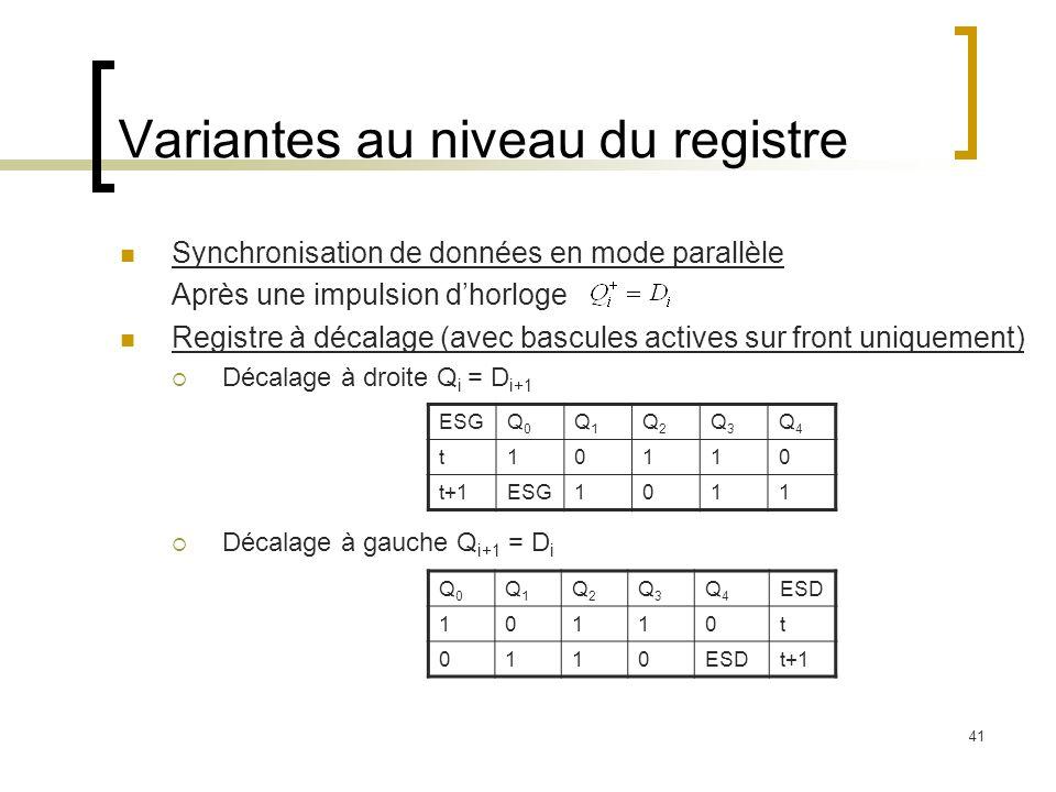 41 Variantes au niveau du registre Synchronisation de données en mode parallèle Après une impulsion dhorloge Registre à décalage (avec bascules actives sur front uniquement) Décalage à droite Q i = D i+1 Décalage à gauche Q i+1 = D i ESGQ0Q0 Q1Q1 Q2Q2 Q3Q3 Q4Q4 t10110 t+1ESG1011 Q0Q0 Q1Q1 Q2Q2 Q3Q3 Q4Q4 ESD 10110t 0110 t+1