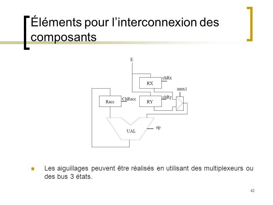 42 Éléments pour linterconnexion des composants Les aiguillages peuvent être réalisés en utilisant des multiplexeurs ou des bus 3 états.