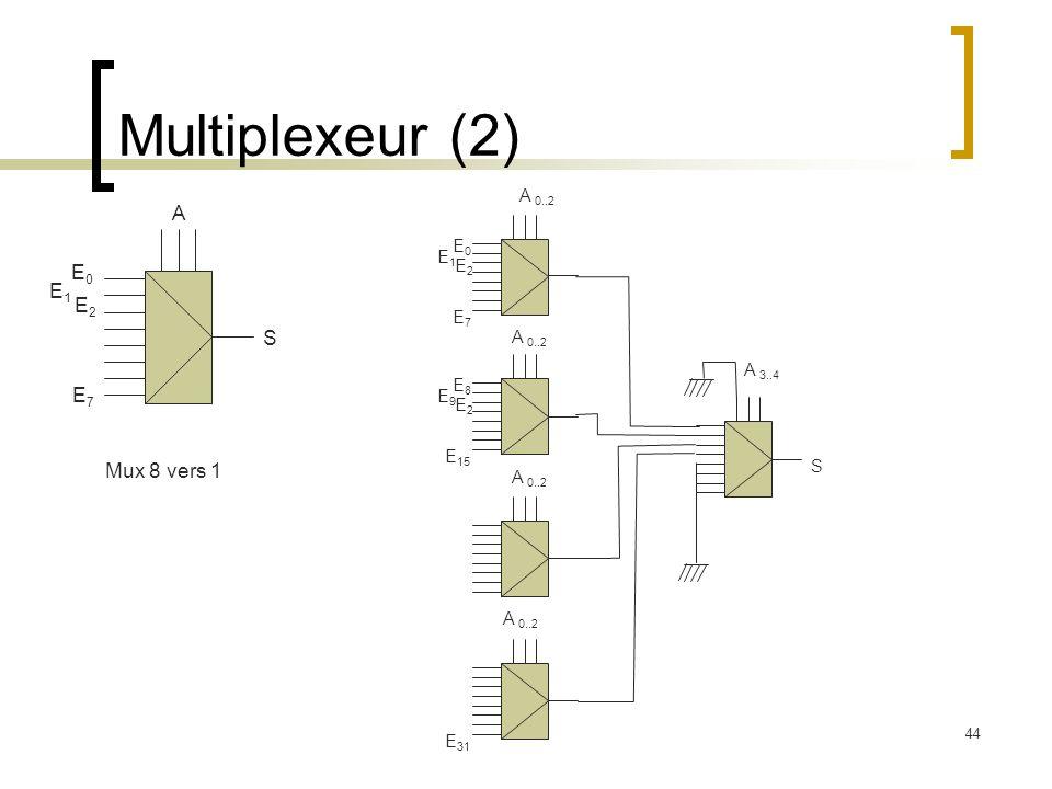44 Multiplexeur (2) E0E0 S A E1E1 E2E2 E7E7 Mux 8 vers 1 E8E8 E9E9 E2E2 E 15 E0E0 A 0..2 E1E1 E2E2 E7E7 E 31 S A 3..4 A 0..2