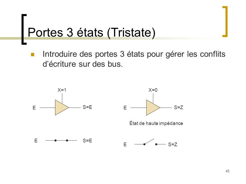 45 Portes 3 états (Tristate) Introduire des portes 3 états pour gérer les conflits décriture sur des bus. E X=1 S=E E X=0 S=Z État de haute impédance