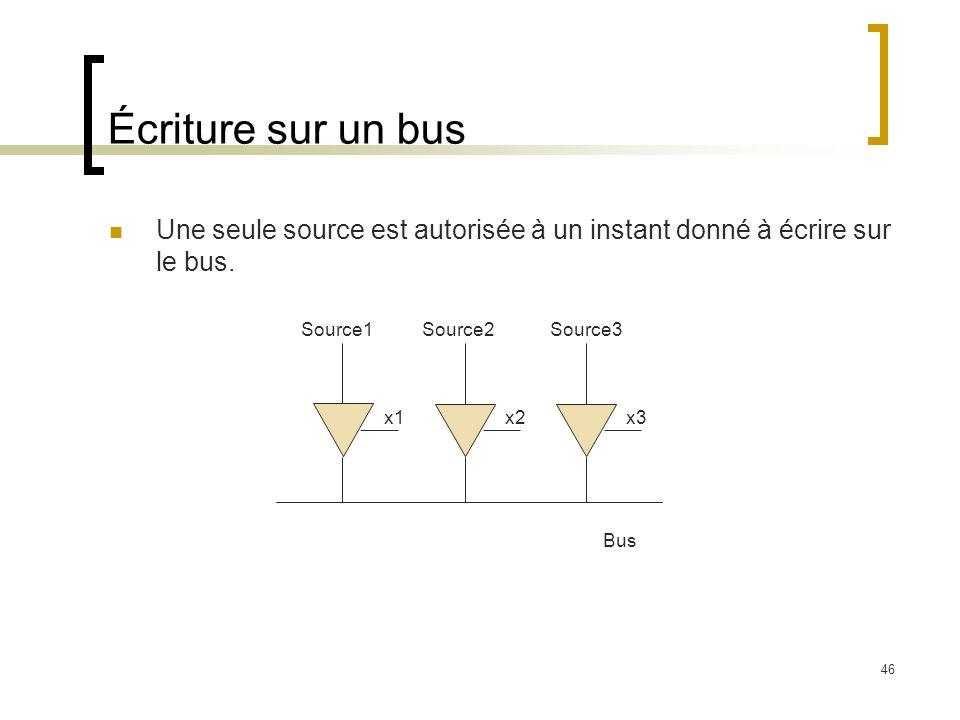 46 Écriture sur un bus Une seule source est autorisée à un instant donné à écrire sur le bus. Bus Source1Source2Source3 x1x2x3